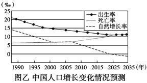 人口增长2035_中国人口增长图