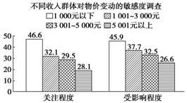 GDP影响消费水平