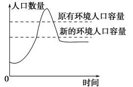 环境人口容量影响因素_概念提出的意义 对于制定一个地区或一个国家的人口战