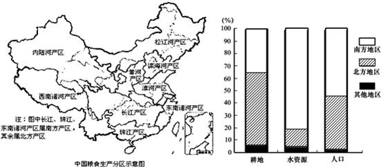 全国人均耕地面积_人均耕地面积图
