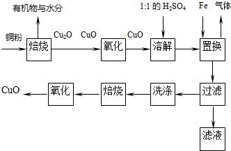 苯与甲苯的氧化原理_苯—甲苯精馏塔