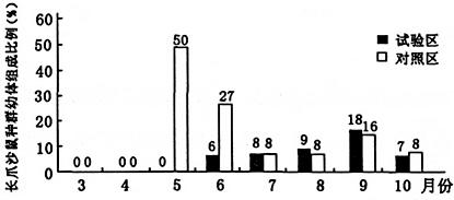 高锰酸钾测定食品中还原糖的原理是什么