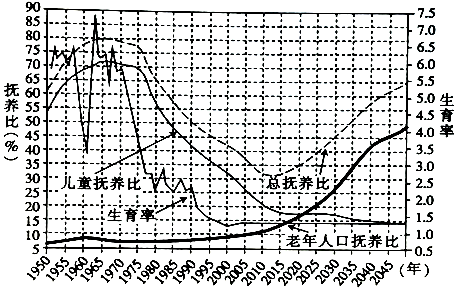 中国人口老龄化的影响_浅析我国人口老龄化的原因 影响及其对策
