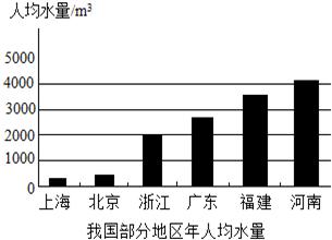 人均地均指标_地贫的血常规指标图片