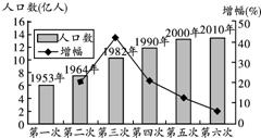 我国人口的突出特点是_我国人口增长的突出特点是