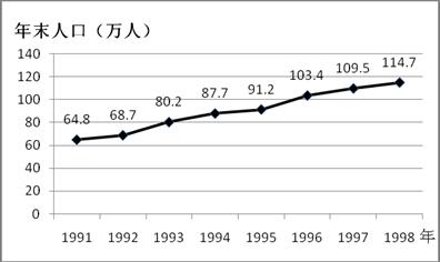 影响人口增长的因素_第一节 人口的数量变化 教学设计(3)