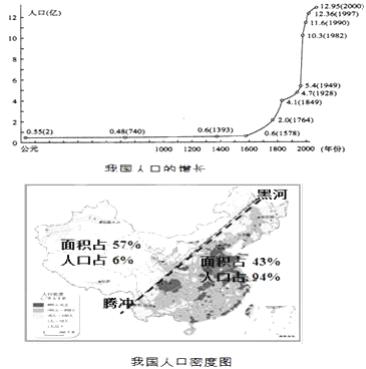 中国人口分布具有以下特点_世界人口分布特点