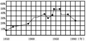 20世纪六十年代的美国经济总量_20世纪60年代美国