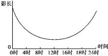 人口年龄金字塔图跟人口增长模式的关系