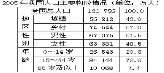 我国人口基本特点_中国地理复习精讲 人口和民族