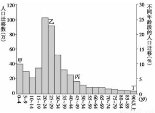 人口迁移的因素比重_影响人口迁移因素例题