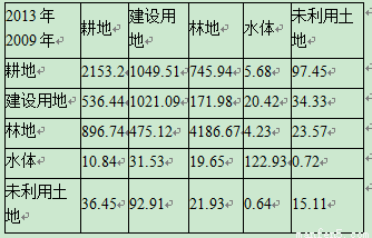 安徽各市人口普查统计_人口普查(2)
