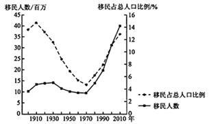 50年人口增涨最多的国家_近50年人口出生统计图