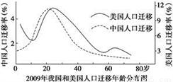中国人口阶段_中国30年资产配置图 除了买房,还是买房