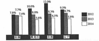 各省人口流失比率排行榜_人口普查