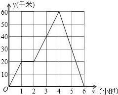 某国经济总量生产函数为y=10根号l