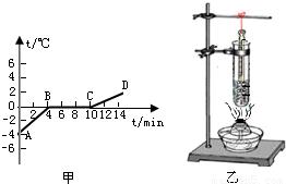 盐溶冰的原理_溶气罐得工作原理