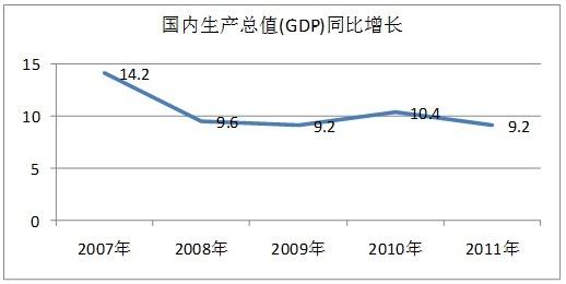2000年以来我国经济总量值_我国经济gdp总量图