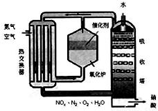 工业生产硝酸的基本原理_工业用硝酸什么颜色