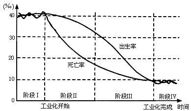 世界人口增长图_读 世界人口增长过程图 ,关于世界人口增长的说法,正确的是